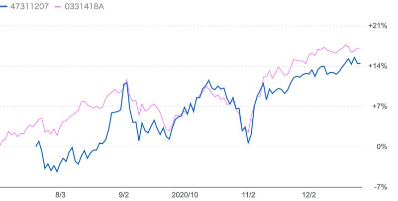 Esg ハイ 株式 成長 グローバル ファンド クオリティ