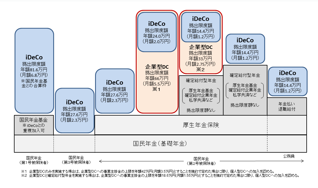 日本の年金制度概要