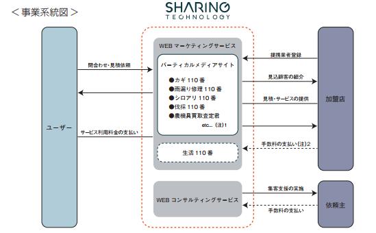 シェアリングテクノロジービジネス
