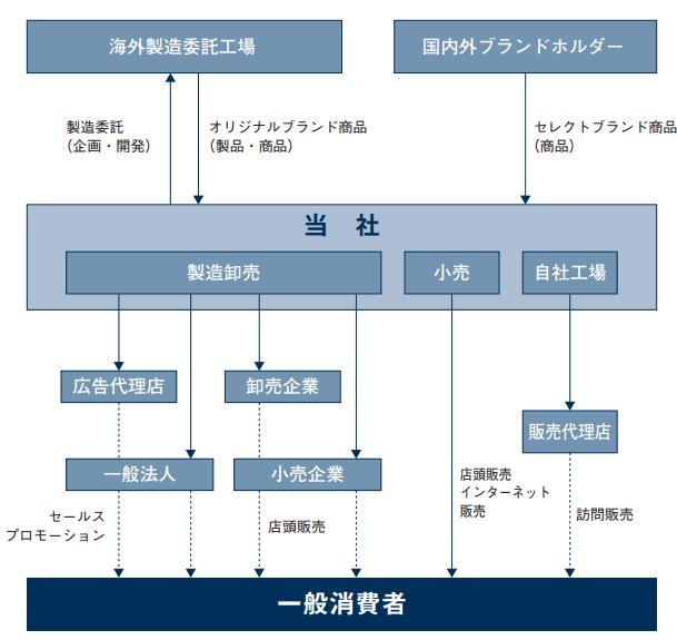 イデアインターナショナルのビジネスモデル