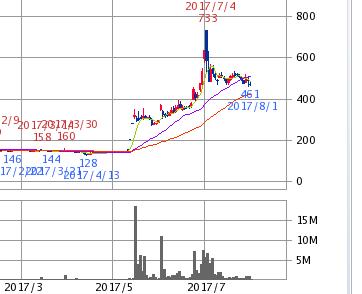 マルコ株式推移