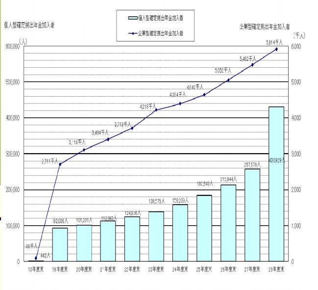 確定拠出年金制度加入者の推移