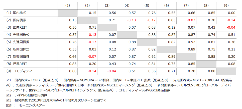 主要資産の相関係数