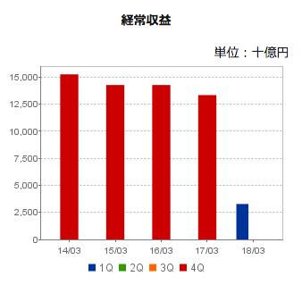 日本郵政業績売上げ