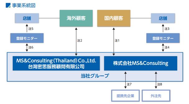 MS&Consultingビジネスモデル