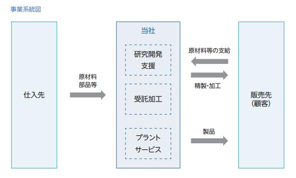 大阪油化工業ビジネスモデル