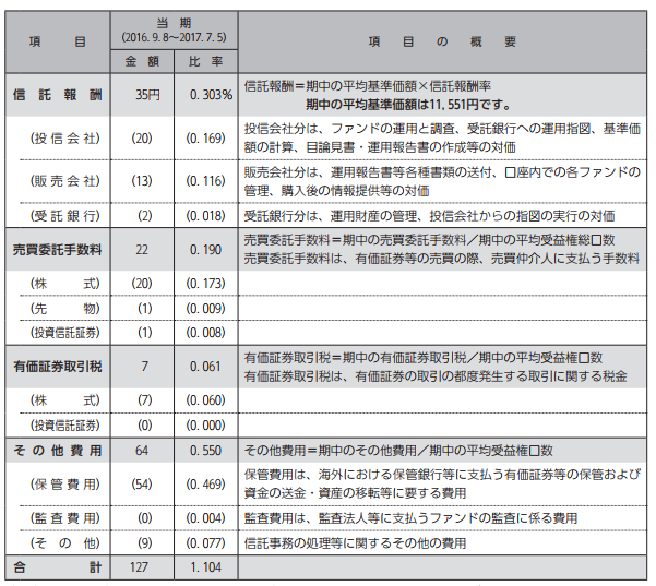 iFree新興国株式インデックス実質コスト