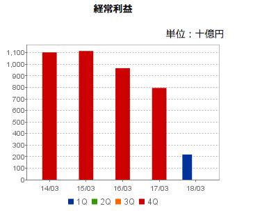 日本郵政経常収益