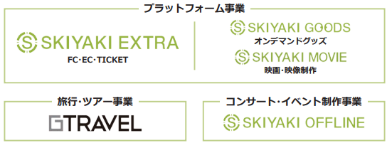SKIYAKIビジネスモデル