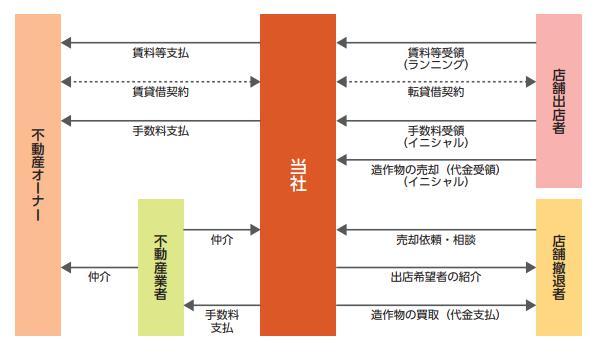 テンポイノベーションビジネスモデル