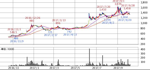 コーセーアールイー株価推移