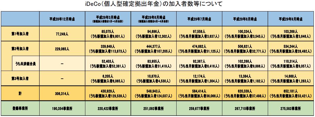 イデコ9月までの加入者数