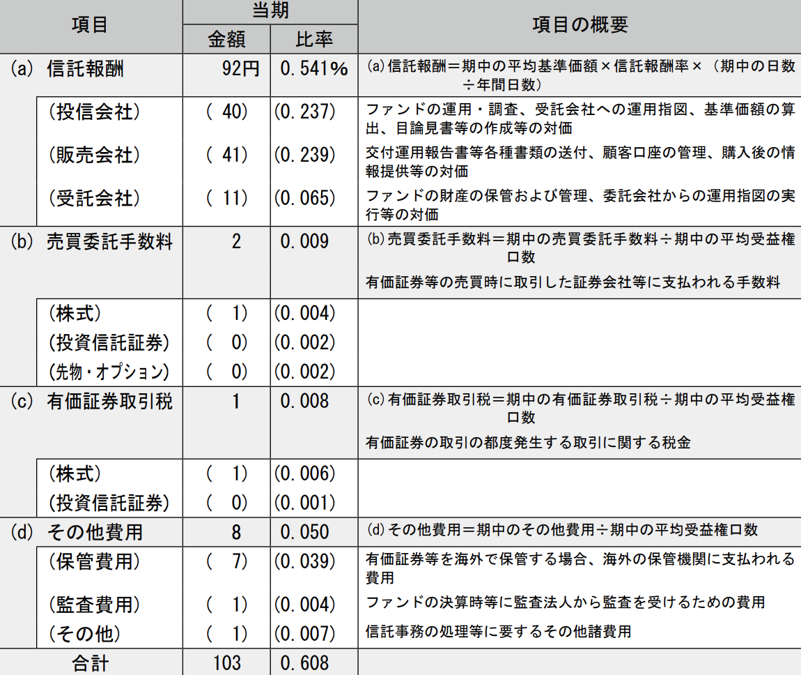 eMAXIS バランス(8資産均等型)実質コスト