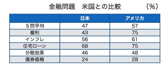 金融知識の日米比較