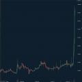【仮想通貨】ビットコインだけじゃない。今度はリップルが大高騰!2日で3倍!!