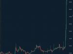 仮想通貨リップル大高騰