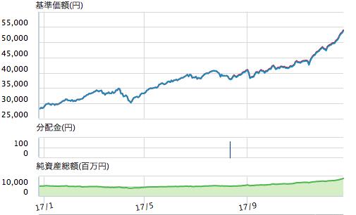 グローイング・アップチャート