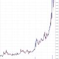 【仮想通貨】ビットコインだけじゃない今度はビットコインキャッシュが2日で2倍の大幅高