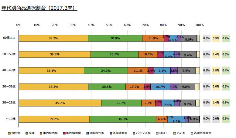 イデコ年代別運用商品選択割合