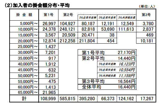iDeCo加入者の掛金額分布