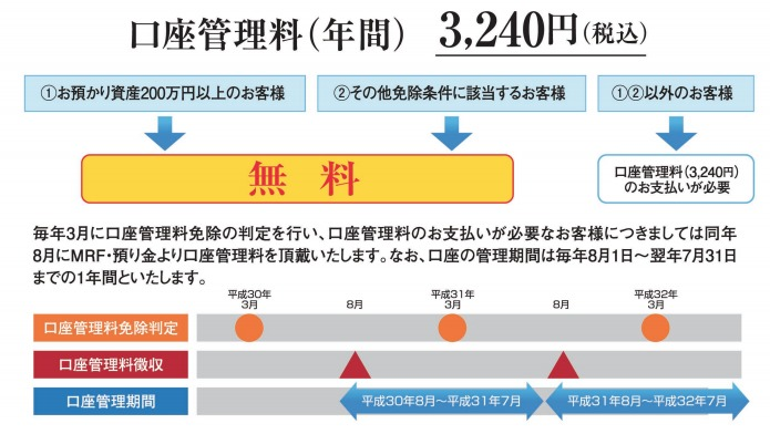 東海東京証券口座管理料
