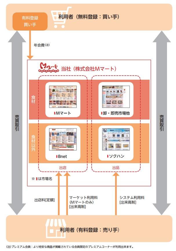 Mマート事業系統図