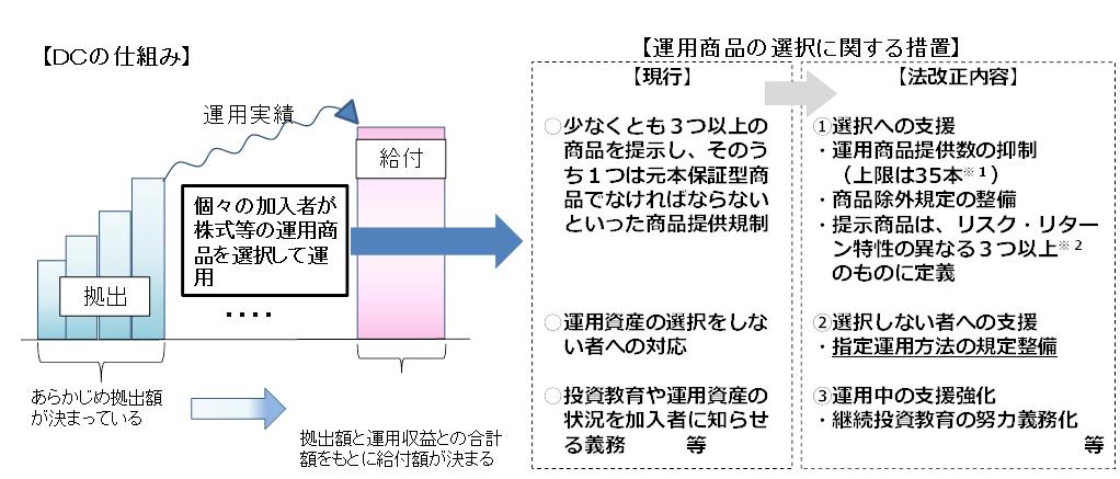 確定拠出年金における運用の改善(