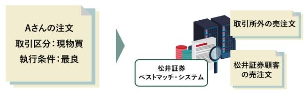 松井証券ベストマッチ