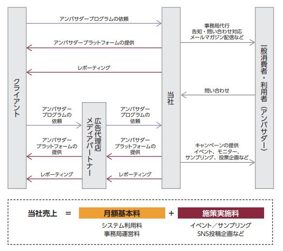 アジャイルメディア・ネットワークビジネスモデル