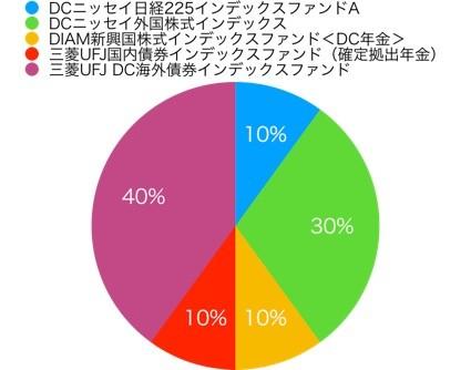 東海東京証券イデコアセットアロケーション2