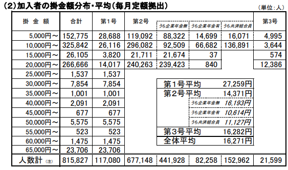イデコ加入者の掛金額分布2月