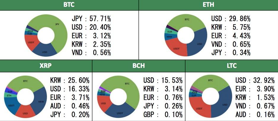 仮想通貨利用状況