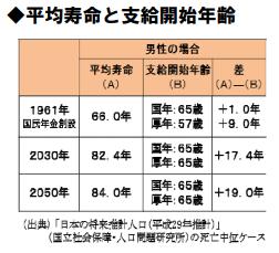 平均寿命と支給開始年齢