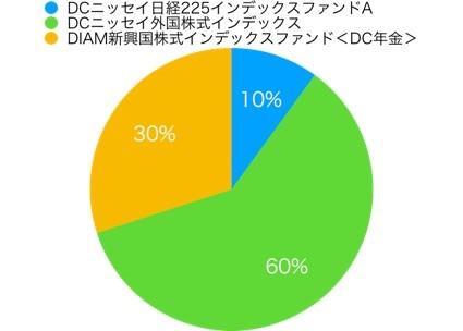 東海東京証券イデコアセットアロケーション1