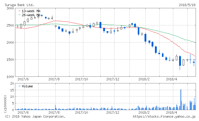スルガ銀行株価チャート