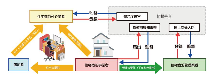 住宅宿泊事業法イメージ