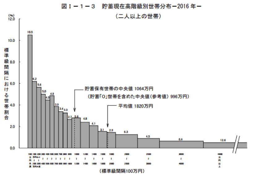 日本人の貯蓄額