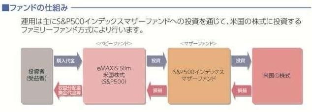 eMAXIS Slim 米国株式(S&P500)とは