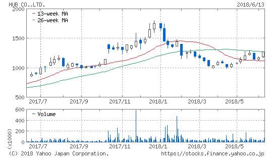 ハブ株価推移
