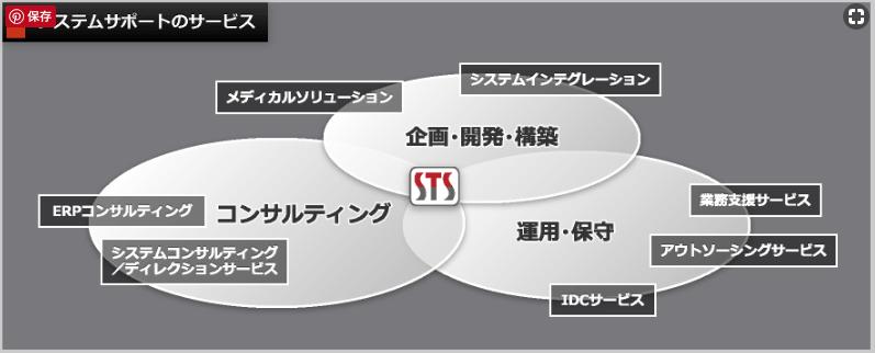 システムサポート事業内容