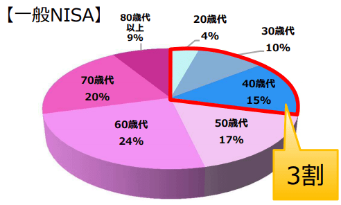 一般NISA口座開設世代別