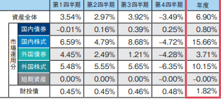 GPIF資産種別ごとの収益率