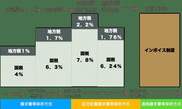 消費税増税スケジュール-min