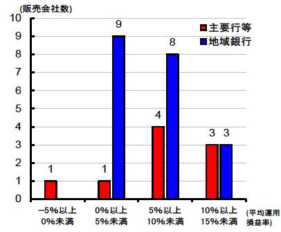平均運用損益別の販売会社数