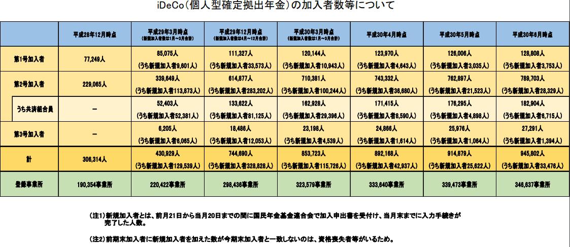 イデコ2018年6月までの加入者数-min