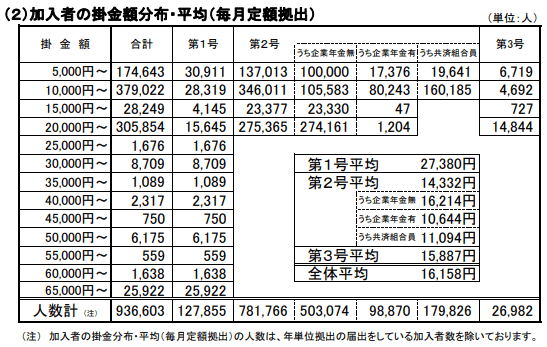 イデコ2018年6月掛け金額-min