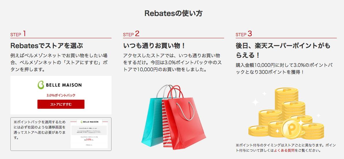 楽天Rebates