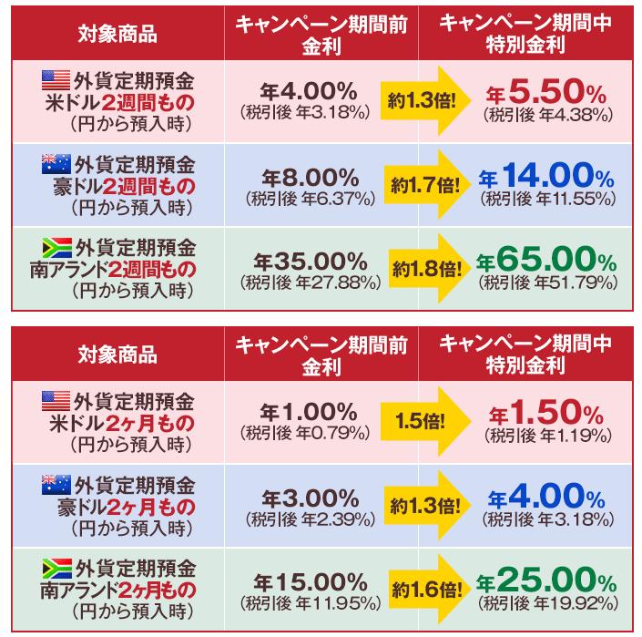 外貨預金金利