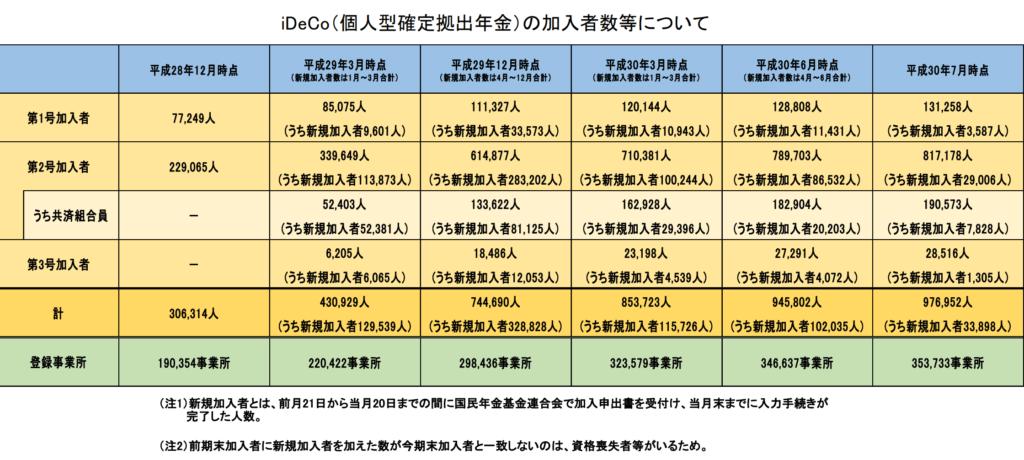確定拠出年金(iDeCo)7月までの加入者数-min