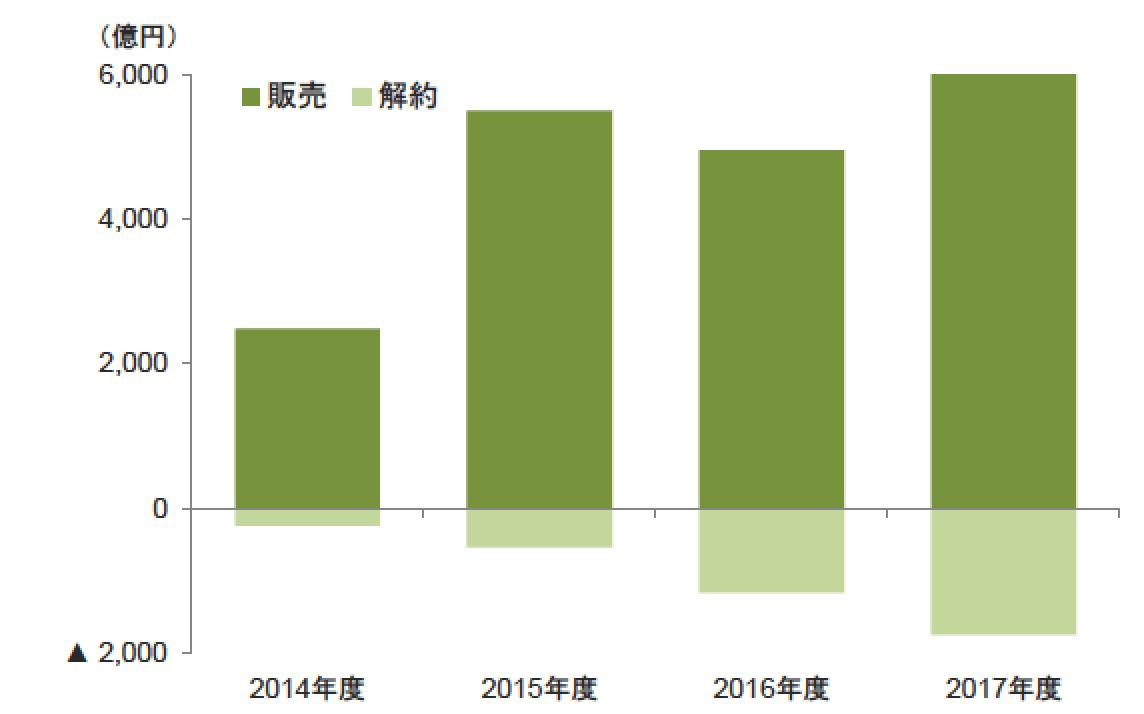 SMBCファンドラップ販売金額-min